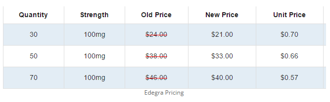 Price list of Edegra 100mg