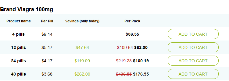 Sample Price from one of the Best Online Pharmacies
